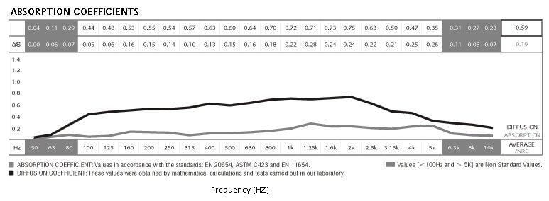 Jocavi WooDiffuser, Absorption Coefficients and Diffusion data