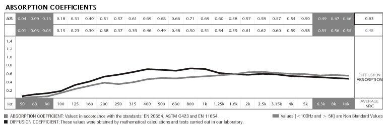 jocavi archtrap absorption coefficients