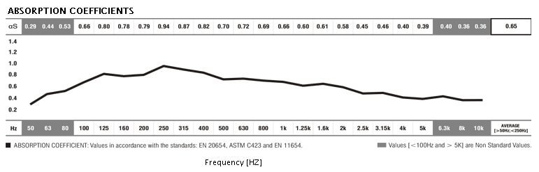 lf tone acoustic data