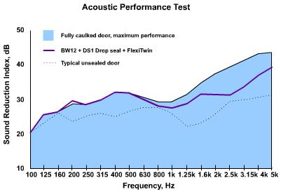 acoustic seal batwing sound reduction noise data