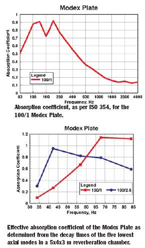 rpg modex plate absorption coefficents