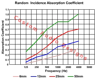 absorption coefficient of duct foam acoustic foam