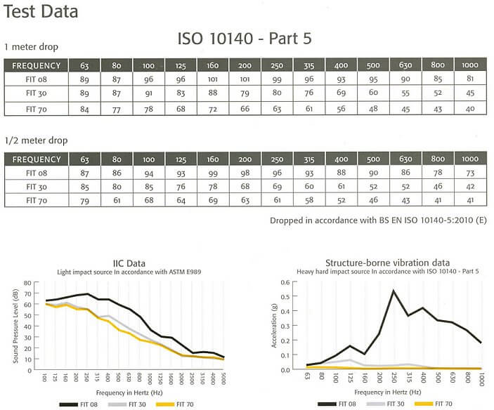 FIT acoustic graphs for impact improvements