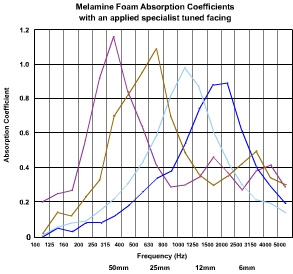 Melamine foam absorption coefficients graph