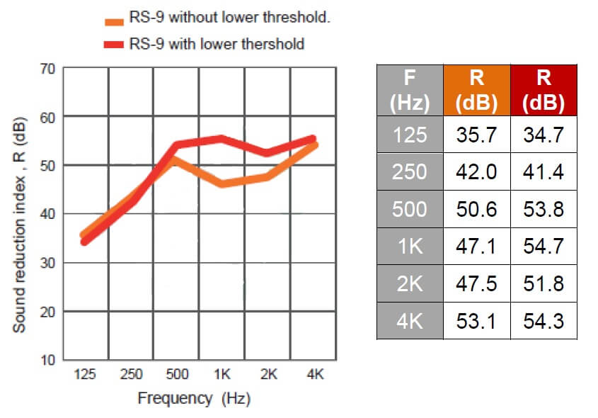 RS9 acoustic door sound reduction index graph data