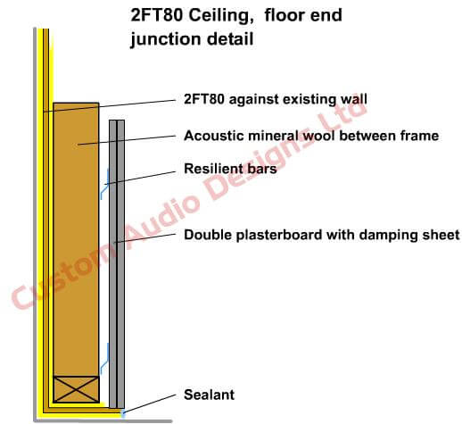 2ftex soundproofing wall installation guides