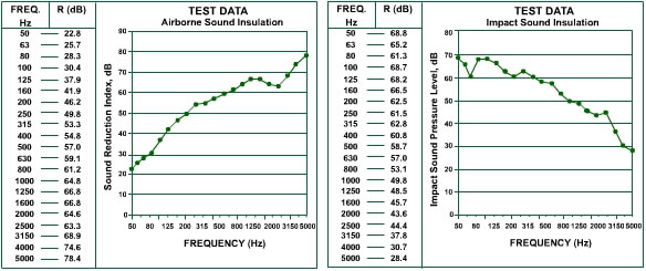 isobase r50 acoustic test data