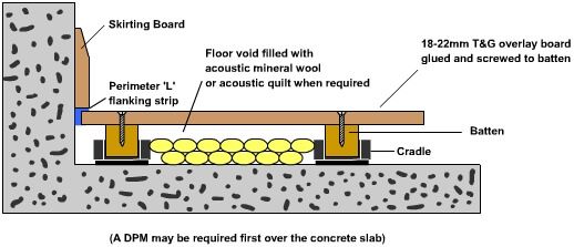 acoustic cradle side elevation showing construction buildup