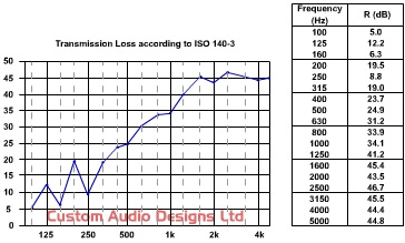 sound reduction values for acoustic industrial curtains