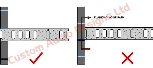 diagram showing flanking noise paths in a floor