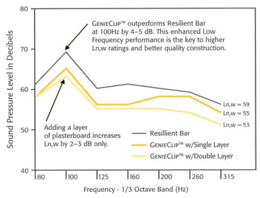 genie clip acoustic reduction test data graph resillient bar system
