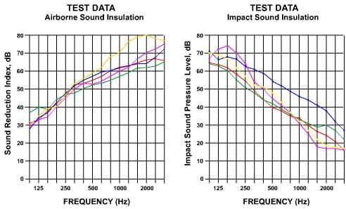acoustic joist site tested acoustic test results