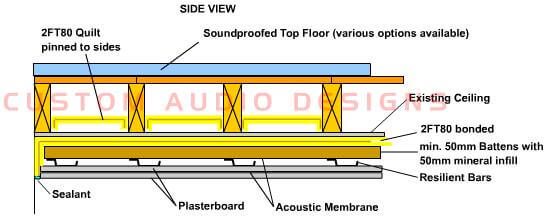 ceiling soundproofing options