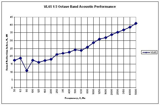 VL65 acoustic performance graph