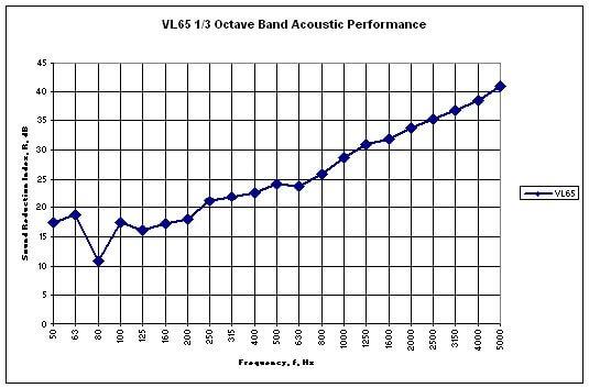 VL65 acoustic performance graph